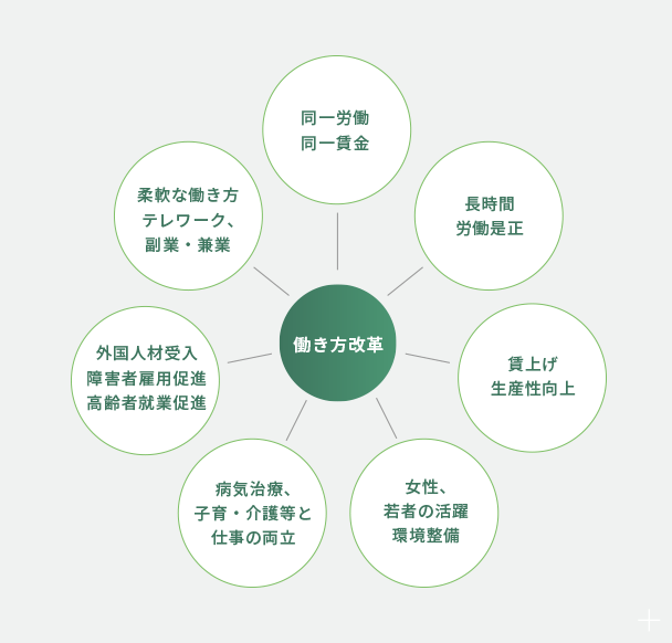 働き方改革のマップ